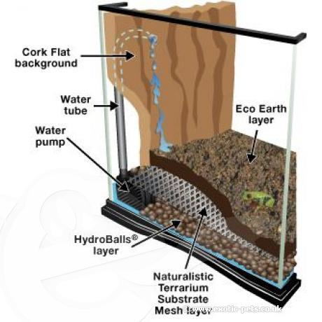 Zoo Med Hydroballs Expanded Clay Substrate - Setup Information